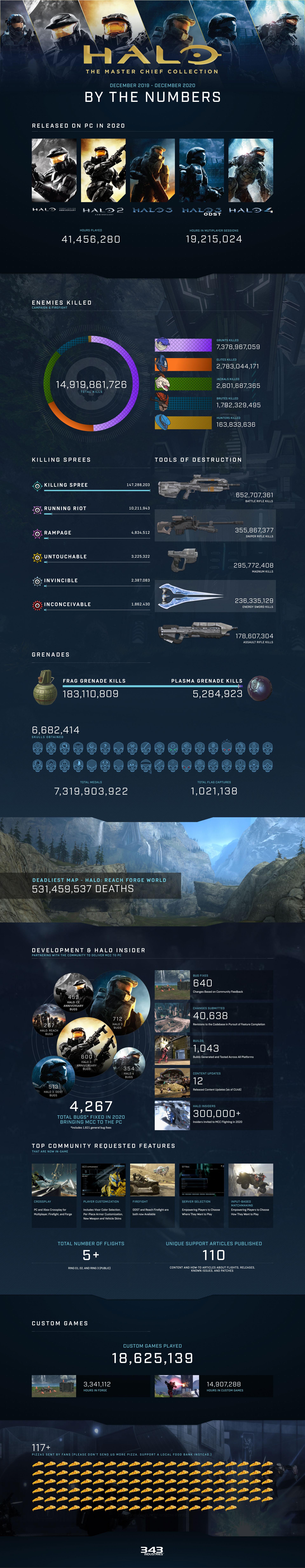 343 Industries expone los planes de Halo: The Master Chief Collection en 2021