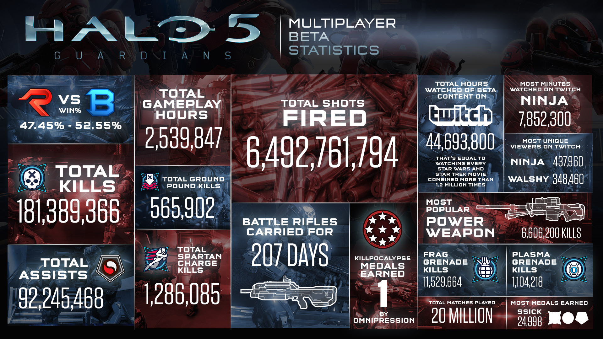 Beta Not Working 5 Halo Matchmaking and are