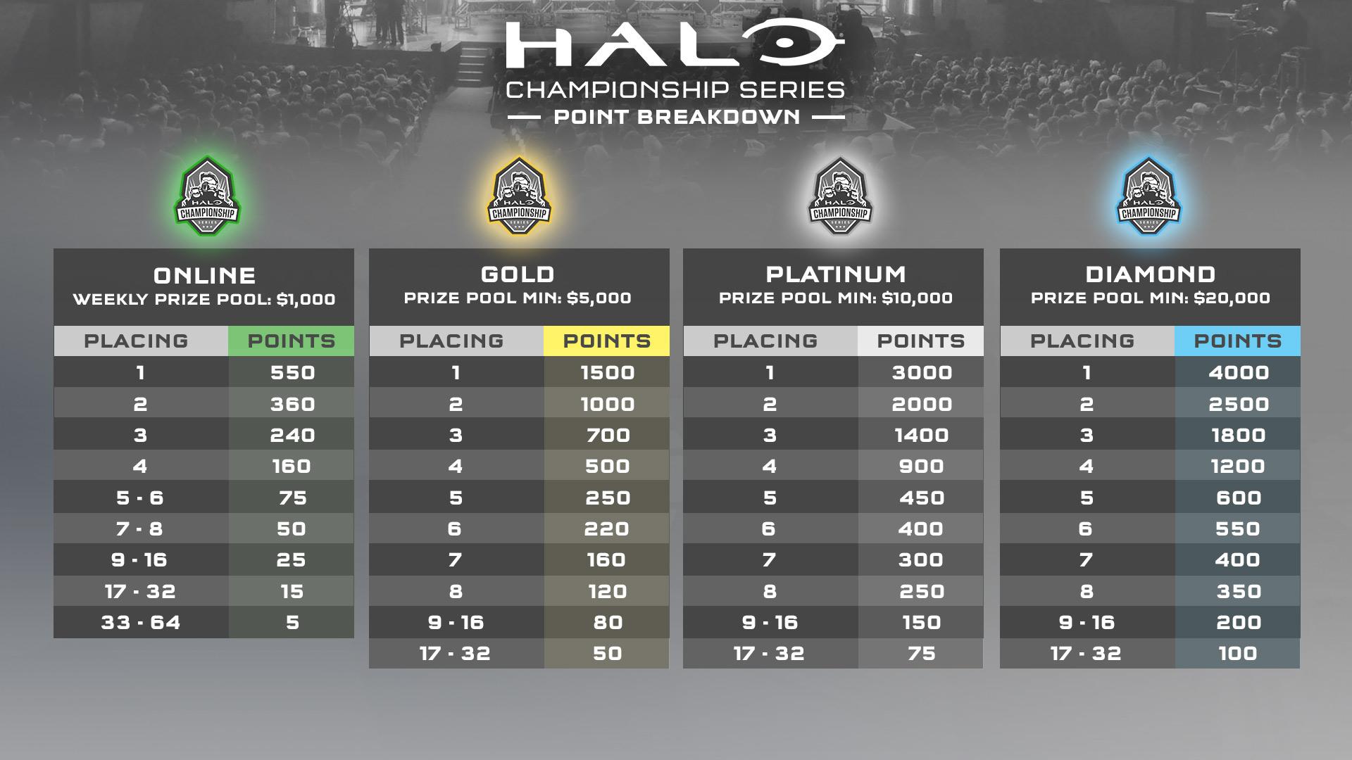 Halo 4 tournament prizes